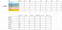 Excel の質問です。 ユニフォームのサイズ・色・枚数の取り纏めをしてます。色々と調べてますがSUMIFSでつくれるのでしょうか?何度も苦戦して解決出来ません。どなたか画像の表に反映できるように教えてください。