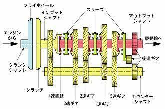 マニュアルトランスミッション車のミッションについて質問です。 一般的な常時噛合式、シンクロミッションにおいて、シフトダウンするときに、回転するを上げてからシフトレバーを動かしギヤを入れるのと、回転を一切煽らない状態でレバーを動かしギヤを入れるのでは、ミッションのシンクロナイザーにかかる負荷は変わるのでしょうか?