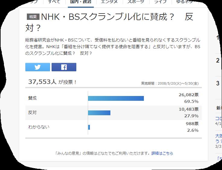 NHKのスクランブル化に賛成してる人が多いですが なぜ スクランブル化しないのでしょうか? 視聴したい人がお金を払い契約すれば公平ですよね?