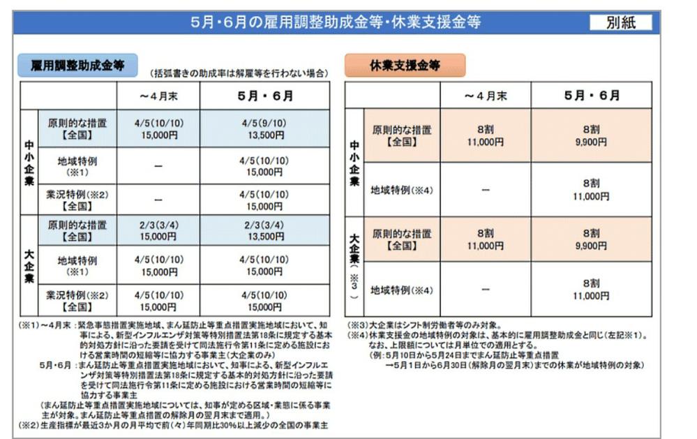 休業支援金て令和3年5・6月も払われるんですか? 厚労省のホームページではまだ令和3年の4月(緊急事態宣言が解除された翌月)までとしか書かれてないのですが、雇用調整助成金の特例措置のニュースで休業支援金は5・6 月は上限が1日9900円に縮小、しかし「まん防」が発令している地域は今まで通り、と図で描かれていました。