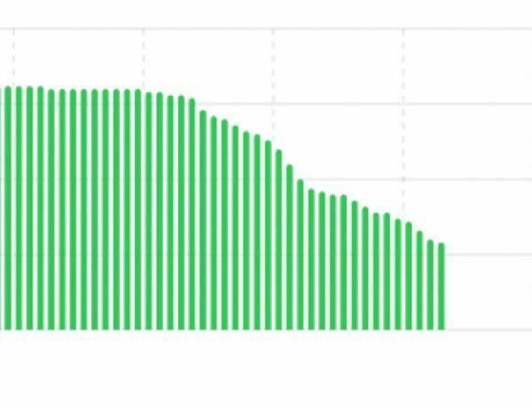 iPhone seのバッテリーの減りが異様に早い気がするのですが、こんなものなんですか? 設定のところから見れるバッテリーの減り具合のグラフ?が画像のようになっています。 まだ買い換えたばかりなのですがこれが普通ですか?