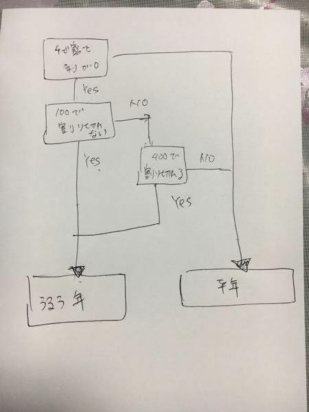 閏年の判定方法をJavaで書きたいのですが、上手くいきませんでした… どなたかこのコードの間違いを教えていただけないでしょうか? 宜しくお願い致しますm(_ _)m package kadai05; import java.util.Scanner; public class kadai05 { public static void main(String[] args) { Sca...
