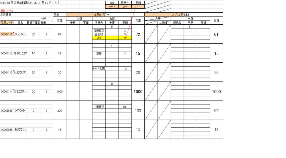Excelで急ぎのご質問になります。 シート:日々在庫表一覧へ、 商品コード検索し抽出し、得意先名と実績値(=出荷数)を手入力すると その得意先名と数字が 当日の実績値へ反映されるようにしたいのですが、 知識が無くできません。一番上にその抽出するBOXのようなものを作りました (赤枠部分)どのような形でも構いません。 日々在庫表更新されますが、当日の在庫表へ商品コードで検索し、合致したところの実績に手入力した得意先名と実績値を反映させたいです。 日々、手入力で 商品コード欄に 出荷数を入力しているのですが、 商品コードが500くらいあり日々探せなくて時間がかかっているので、 検索し入力し手間を省きたいのです。 簡単に作れない事分かっています。 ご教授願います。