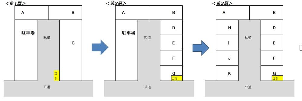 ゴミ集積所について 共有名義の土地に設置してあるゴミ集積所を、 新築の住民が「使わせてほしい」と言ってきました。 経緯は、以下となります。 図の「第一期」が、ゴミ集積所の最初の配置です。 住居は、「A」「B」「C」の3軒のみで、私道に、ゴミ集積所を配置していました。 図の「第二期」で、「C」を「D、E、F、G」の4つに分譲し、「G」の家の前に 「D、E、F、G」の4件の共有名義の土地(2平米ほど)があり、その土地に、ゴミ集積所を作りました。 このゴミ集積所は、「A」「B」も使用しており、ゴミを入れるBOX?も、少し大きめの8世帯用のBOXを設定しました。 このBOXの設置は、「D、E、F、G」を分譲した不動産会社が設置しています。 図の「第三期」となり、駐車場を、更地にして、4軒の新築「H、I、J、K」を分譲しました。 この分譲会社は、「D、E、F、G」を分譲した会社とは、別の会社です。 「H、I、J、K」の分譲地には、ゴミ置き場用の土地は、作っていないです。 「H、I、J、K」に引っ越してきた住民は、自宅敷地内に簡易ネットをかけて、ゴミをだしており、黄色の「ゴミ集積所」には、ゴミを捨てていません。 最近、カラスが多くなり、「H、I、J、K」の住民が、町内会に相談し、町内会の役員と一緒に、「D、E、F、G」の住民に、「黄色のゴミ集積所を使わせてほしい」と言ってきました。 そこで、質問です。 <質問1> 黄色のゴミ集積所は、「D、E、F、G」名義の土地であるため、「H、I、J、K」の要請を拒否することはできるのでしょうか? <質問2> 「H、I、J、K」は、黄色の集積所を使うのではなく、自分の土地を拠出して、ゴミ集積所を作ればよいと思いますが、この考えは、間違っていますか? <質問3> そもそも、「H、I、J、K」を分譲した会社が、ゴミ集積所用の土地を確保しておけばよいことなので、「黄色のゴミ集積所を使う前に、分譲会社に相談しろ」というのは、おかしな意見でしょうか? <質問3> 「J」一家は道路族であるため、「J」には、ゴミ集積所を使わせたくないのですが、「H、I、K」は使ってよいけど、「J」は、使ってほしくない と言うのは、心が狭いでしょうか?
