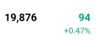 LINE証券のポートフォリオにおける損益に関して教えてください。  1.ポートフォリオで確認できる損益は、売買手数料を含んだものですか? 私が購入した株が現在+94円の利益になっているのですが、この株を売った場合、94円から売り手数料の99円が取られてしまうのですか?それとも、利益から売り手数料を引いた額が94円でしょうか?