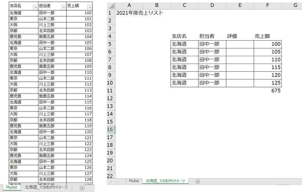 Excel VBAの配列を使ったシートの追加について質問させていただきます。 エクセルシート(左側の画像)に、 A列 B列 C列 支店 担当者 売上金額 のように記載されており、 支店名ごとにシートを作成し、そのシートに、支店、担当者、売上金額 を転記し、売上金額の最終下欄の下にその合計金額を記入するようにしたいのですが、エラーが発生してしまいました。(右側の画像のようなできあがりイメージ...