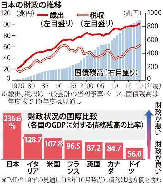 日本はこんなに国債を刷って大丈夫なのですか? 人口も税収も減り続けているのに返せるのでしょうか?