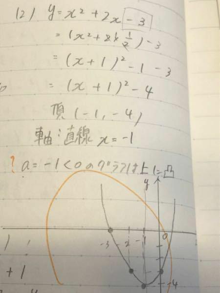 平方完成のグラフで y=x二乗+2x−3という式を解いてくと 頂点(-1,-4)になりました。 a=-1<0のグラフは上に凸になりますよね? でもグラフでやったら下に凸になりました、 でも答えはあってますなぜでしょうか