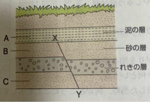 急ぎです。中一の理科です。調べても分からないので誰かといていただきたいです。図を見ながら解いてくださいお手数おかけします (1)地層からわかることについて次の分の、( )に適する語をそれぞれ選びなさい。 ●地層A、Bが堆積した時、この付近の水面は①(上がりor下がり)、河口から距離が②(遠くor近く)なったと考えられる。 (2)断層が生じたのは、どの地層が堆積する前か。A〜Cから選びなさい。