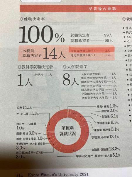 京都女子大学のパンフレットを見ていて気になったのですが、法学部の就職率のページに国家公務員(専任)と書かれていたのですが、どんな職業ですか? 下の写真の赤マーカー線です。