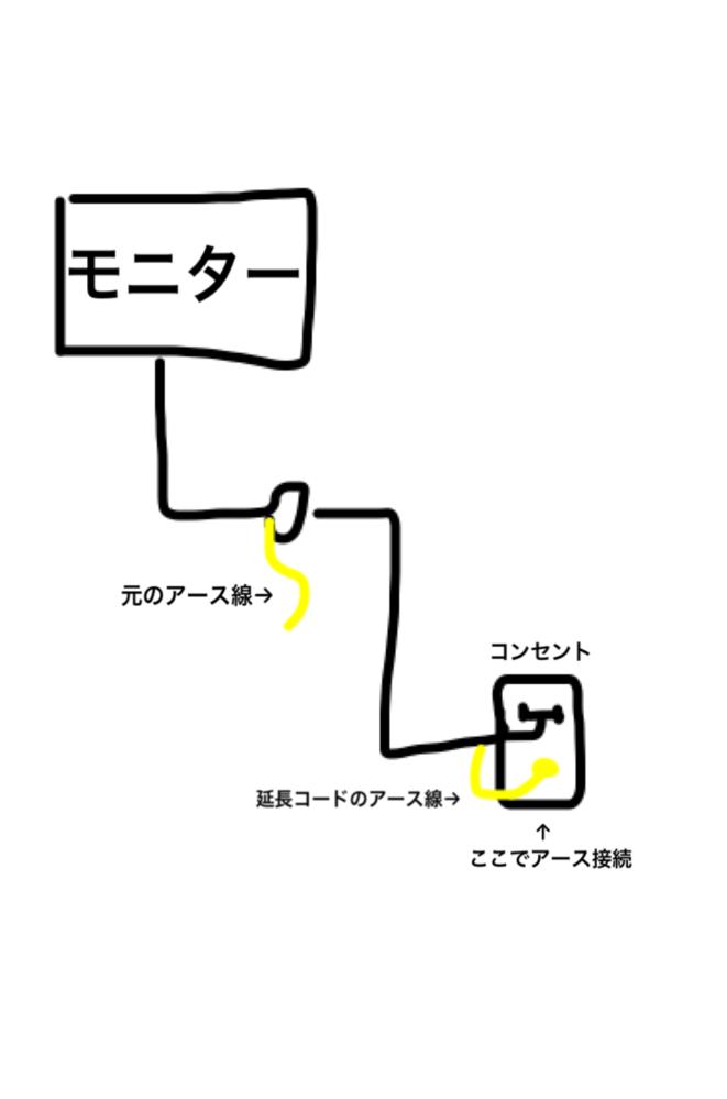 アース接続について 購入したモニターの電源コードにアース線が付いていました。(このアース線は取り外せないタイプです。) モニターの設置位置的にアース接続が出来るコンセントには届かない為、どうしようか悩んでいるのですが… このモニターの電源コードにアース線付きの延長コードで(アース接続可能な)コンセントまで延ばして、そこでアース接続するという方法でも問題ないでしょうか(T_T)?