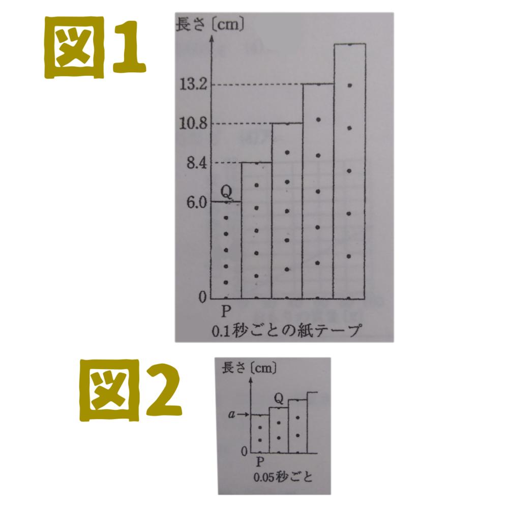 【答えあり】中学理科(斜面上の物体の運動)の問題の解き方がわかりません。わかる方いましたら教えて頂けると嬉しいです…。 (問) 斜面をすべり下りる台車の運動について調べるため、台車に紙テープをつけ記録タイマーで点を打ちながら、台車を斜面の上から静かにはなし下まですべらせました。図1は、得られた紙テープを、打点のはっきりしている点Pから0.1秒(6打点)ごとに切って順に並べたものです。また、図中の各打点は下から上の順に打たれています。図2は、図1の紙テープをさらに2つずつに分け、0.05秒(3打点)ごとに切って順に並べたものです。この場合、1本目の紙テープの長さ(図2のa)はいくらになりますか。 (答え)2.7cm