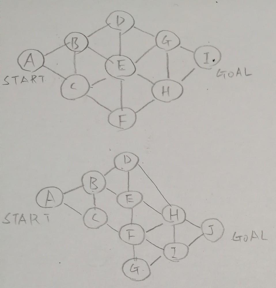 数学についての質問です。 画像のSTARTからGOALまでの経路の総数はどのように考えればわかるでしょうか? 条件は左斜めの移動と来た道を戻るのは禁止です。 よろしくお願いします。