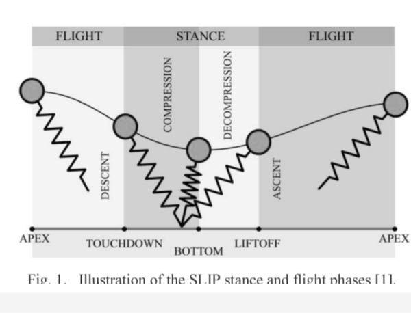 質量mの質点に、質量ゼロで減衰係数ゼロでバネ定数kのバネが付いているモデルを考えます。このバネマスモデルを添付図のように空中から右下に放り投げて、バネが地面に対して角度をつけて着地したとき、力学的エネル ギーは保存されるのでしょうか?されないのでしょうか?バネ下端は地面に対して滑らないと仮定します。よろしくお願いします。