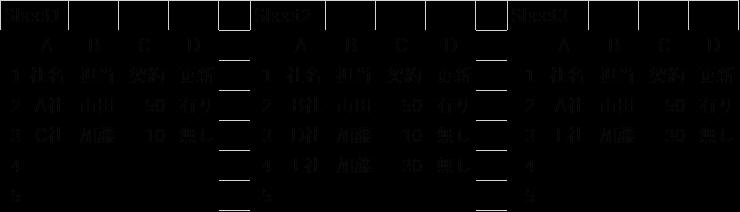 エクセルについての質問です。 Sheet1と2には、社名を含め随時入力します。同じ社名が両シートに入力さることはありません。Sheet3に、特定の社名のデータをSheet1と2から抽出して表示させる関数がありましたら教えてください。