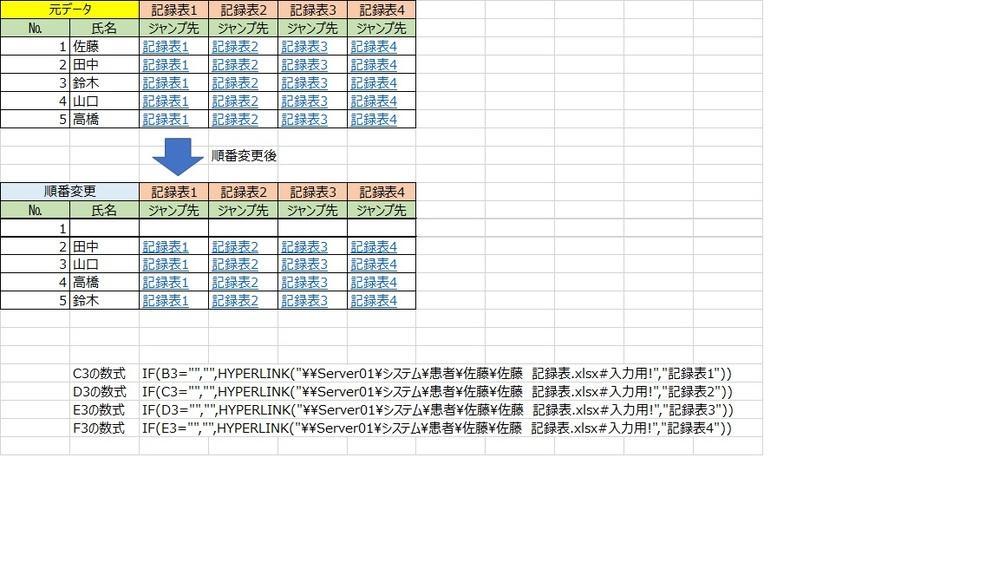 ハイパーリンク数式を作成中です。 元データの氏名の欄はリンクを貼っています。 その日によって、氏名の順番が変わったりします。 順番変更後、氏名が変更になり、空欄は表示にはならなかったものの、 数式(以前の佐藤、鈴木、山口、高橋)が残ったままで、氏名のところにはジャンプできません。。 これを、氏名の通りにハイパーリンク数式でジャンプしたいと思っています。 INDEX関数とMATCH関数など色々な数式を試しても、今度はハイパーリンクが外れて また、同じ状況になってしまいます。 何とかできる方法はないでしょうか?