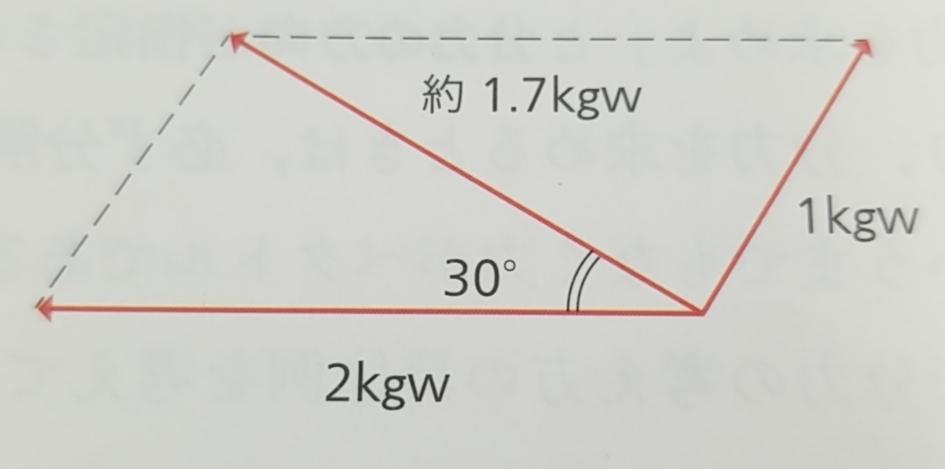 こんにちは 合力が約1.7kgwになる理由を教えてください お願いします。