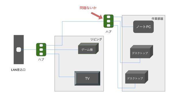 ハブの質問です。ハブ→ハブという接続はしても問題ないでしょうか。 添付画像のように、LANケーブルをハブからもう一つのハブに経由して利用をしようと思ってるのですが、可能でしょうか。 ポート数が多いハブを買えば解決するのでしょうが、リビングにあるハブから既に1本、作業部屋にまで伸ばしてしまっている状況です。 フラットモールで取付けをしていて かなり時間が掛かったので、どうせなら 作業部屋に伸ばしたLANケーブルにハブを刺して使いたいなと思っております。 ハブ→ハブが可能な場合のリスクとか注意点がある場合も合わせてお教えいただけると嬉しいです。 ご回答お待ちしてます。