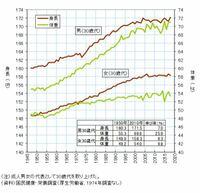 日本人の平均身長は将来、もっと伸びると思いますか?グラフのように上昇し続けてましたが、特に女性の身長があまり変わらなくなってきてるなと思って質問してみました。よろしくお願いします。