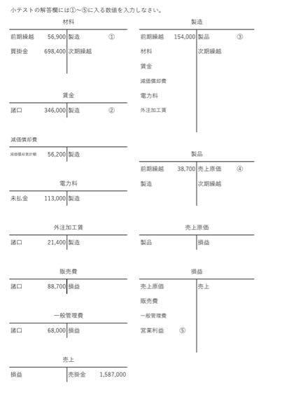 簿記の問題です。 全くわからないので教えて欲しいです 以下の内容から1-5の答えを答えなさい。 期首棚卸額 材料 ¥56,900 仕掛品 ¥154,000 製品 ¥38,700 当期...