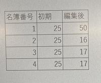 excelの関数を教えていただけますでしょうか。  画像のようなリストについて、 名簿1人目に25ptを追加して50ptとするとき、名簿2.3.4の順に1ptずつ、名簿1に移していきます。 名簿4から1pt移した次は、名簿2から1ptを移します。 その際、移動する25ptのうち10pt目、20pt目は名簿2.3.4の誰から引くことになるかをexcelで求めたいのですが、可能でしょうか。