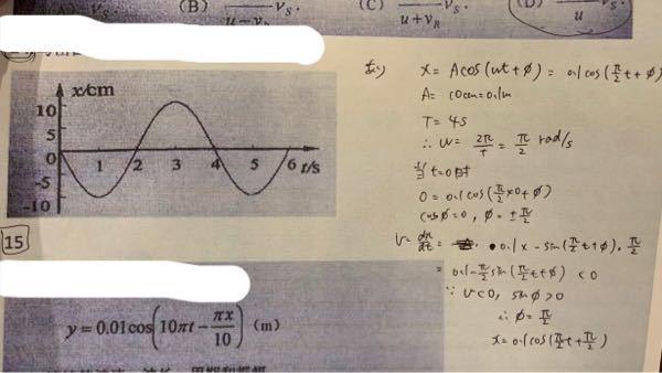 上の波の式を書く問題で、sinφが0より大きくなる理由がわかりません。v<0から分かるのでしょうか、、?