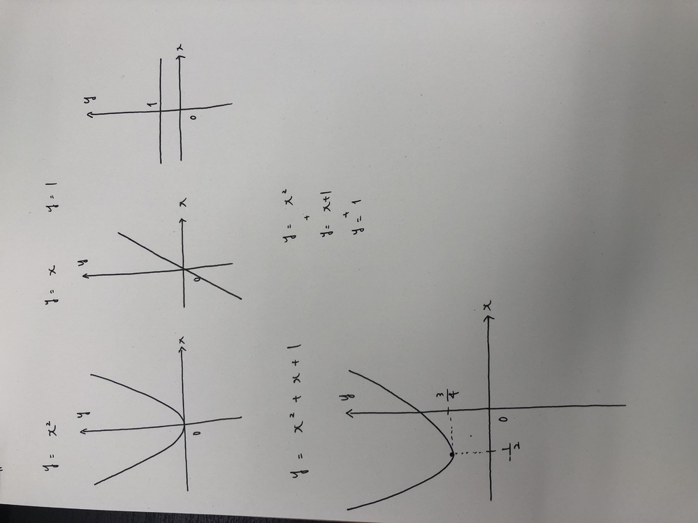 関数についての質問です。 Y=x∧2 Y=x Y=1 を足すとY=x∧2+x+1になると思うのですが、グラフを書いてみてもなぜそうなるのかが分かりません。 もしわかる方がいらっしゃいましたら、教えていただけますと幸いです。