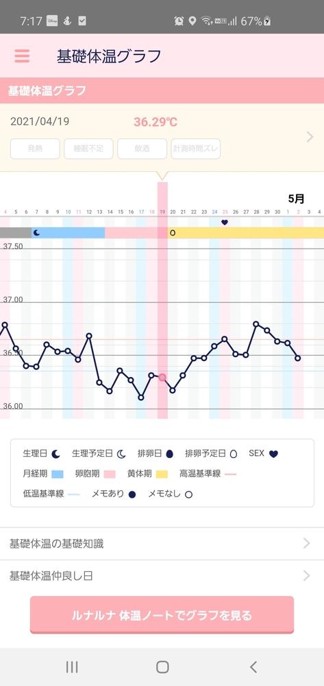 基礎体温の測り方について。 オムロン婦人用体温計mc-6830lを使用して2周期目です。 毎朝...