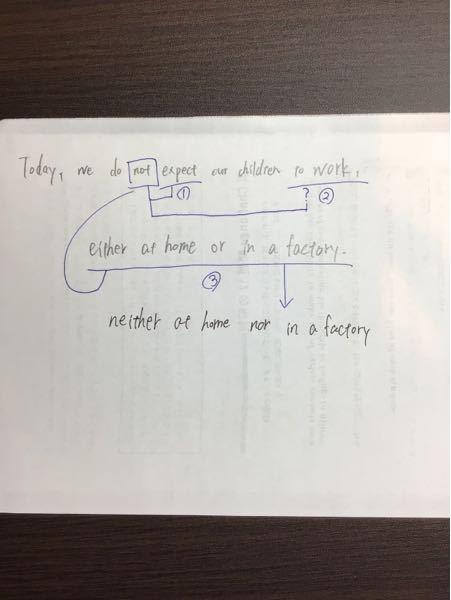 notの射程範囲について 英文読解の透視図 英文読解の透視図のテーマ41に写真の英文が出てきました。 訳例では、「今日、われわれは、家庭でも工場でも、子供が働くことなど期待していない。」とあるのですが、 この訳を見る限り、notが否定しているものはexpectとeither at home or in a factory だけに思えます。 分かりにくいですが、私が書いている写真の図の通り、notは②の to workをとばして①と③を否定していると思うのですが、このようにnot が1つの句を飛ばしてそれ以降の句を否定することはあるのでしょうか? できれば例文付きで解説して頂きたいです。お願いします。
