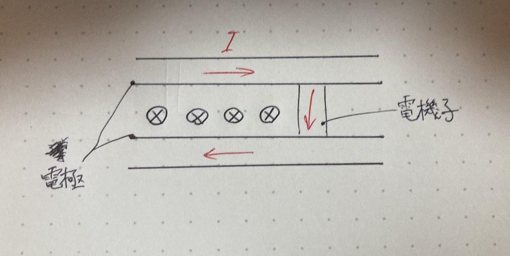 電極の単位長さ当たりのインダクタンスがL'のとき電流Iが流れているので 電極間の単位長さ当たりの磁束はL'Iになります。(←これは理解できます。) そして電機子の位置での単位長さ当たりの磁束は1...