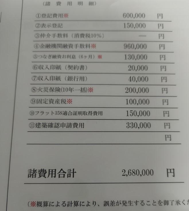土地1880万 建物1800万 の場合、画像の諸費用でこれはボッタくりっていうのありますか?