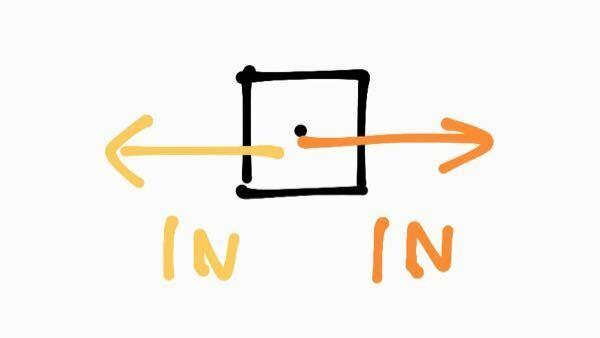 中学3年生の理科「運動とエネルギー」についてです。 反対の向きに働く二つの力の合力が同じの場合、図はどのように表すのでしょうか?? 物体が静止している状態と考えて0Nと考えて何も書かなければいいんですか??