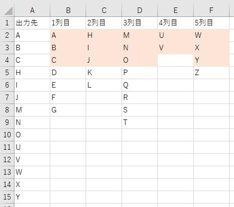 googleスプレッドシート(エクセル)についての質問です。 添付した画像のような処理を行いたいです。 (画像はエクセルですが、スプレッドシートで出来れば1番助かります) 2列目以降の2~4行目まで(色が付けてある部分)を出力し、それを1列目に張り付けていきたいです。 ◆4列目のように、文字が入っていない場合もあります。 ◆画像ではF列までですが、列は右に増えていく予定です。 goog...