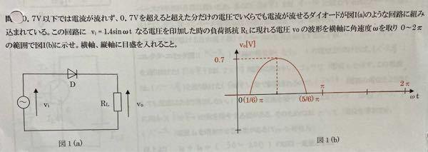 1/6πや5/6πをどのように出したのかわかりません 解き方を教えてください お願いします