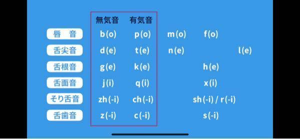 中国語には無気音と有気音があるようですが、それ以外は何ですか?