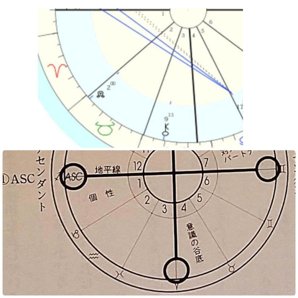 西洋占星術のホロスコープの読み方を教えてください。 松村先生の「最新占星術入門」を 読んでおり、 ASCとDSCをつなぐ地平線、 ICとMCをつなぐ子午線につきまして質問です。 それぞれの線の反時計回りの方向に 個性(1ハウス)や意識の谷底(4ハウス)が 表されているとあるのですが、 天体ではなく 星座(サイン)から読み取る、 という認識で良いのでしょうか? 本にはサインと記載されていますが、 天体は関わってこないのでしょうか。 (添付のホロスコープでは 1と4は天体0です) 詳しい方、お手数ですが 宜しくお願い致します。