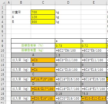 エクセルの表計算について教えてください。 材料の投入量を検討するためにExcelで自動で算出されるようにしたいのですが、行き詰ってしまいました。 設定した目標含有率a〜fと総重量に対して、ベースとなるAとBの投入量を入力すると追加するC〜Gが自動的に算出されるというものを作りたいと考えています。 目標=0.73a+0.72b+5.0c+24.0d+2.0e+67.6(残り)f A=1.5a+1.0b+4.0c+23.0d+1.5e+69.0f B=0.4c+3.0e+93.0f C=1.0a+2.0b+12.0c+16.0d+2.0e+67.0f D=0.2a+65.0d+34.8f E=0.19a+75.3b+24.51f F=0.61a+63.12e+36.27f G=75.0a+25.0f 総重量と含有率との積からA, Bと含有率の積を引いて不足分をC〜の順番に計算しているのですが、最後の合計が最初の総重量と合わなくなります。 (添付した写真は文字の確認できる大きさにしているため全体は載せられていません) 我ながら非効率だとも思うので助言をいただけませんでしょうか。 よろしくお願いいたします。