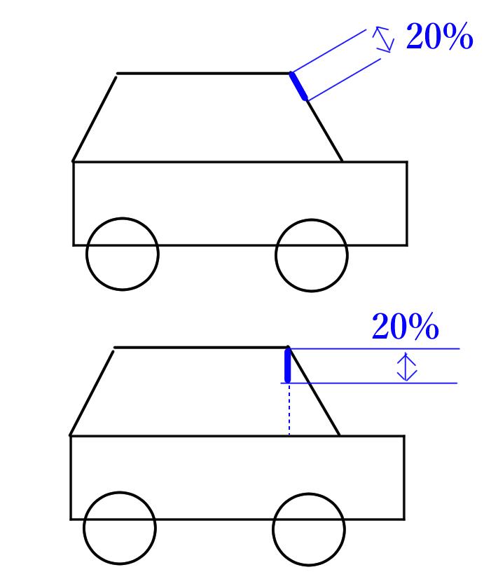 ドラレコのフロントカメラの取り付け位置について。 フロントガラスの上から20%の位置以内に取り付けると、いろんなサイトで書いてありました。 これはガラスの縦寸法の20%のことでしょうか? あるいは水平面に対するガラスの垂直な高さの20%でしょうか?