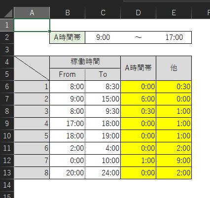 Excelで画像のような時間計算を行う場合、黄色の網掛けセル(D6:E13)に入力する数式について、ご教授いただけますと幸いです。 ●【B列】~【C列】に入力した時間のうち、2行目に指定するA時間帯(この場合は9:00(C2)~17:00(E2))にあたる時間を【D列】に、それ以外の時間を【E列】に表示させたい。 ※日をまたぐこと(22:00~2:00など)はありません。必ずFrom≦Toとなります。 ※【B列】【C列】の書式は「[h]:mm」です。