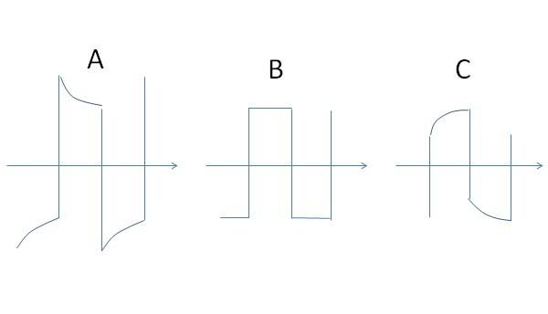 オシロスコープのプローブを校正するとき 図のような波形が現れます。 CとRのはしご回路の過渡現象を解いても、C(≒B)ばかりで、 Aのとんがり波形解が出ません。等価回路としてはどのよう な素子(多分 L)が関係していますか? 教えて下さい。 トンガリとなる概略のロジックを教えてもらうと幸いです。
