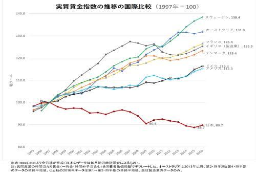 日本の実質賃金が下がり続けているのはなぜですか? アジアや欧米諸国は上がってしているのに日本だけが下がっているのはなぜですか?