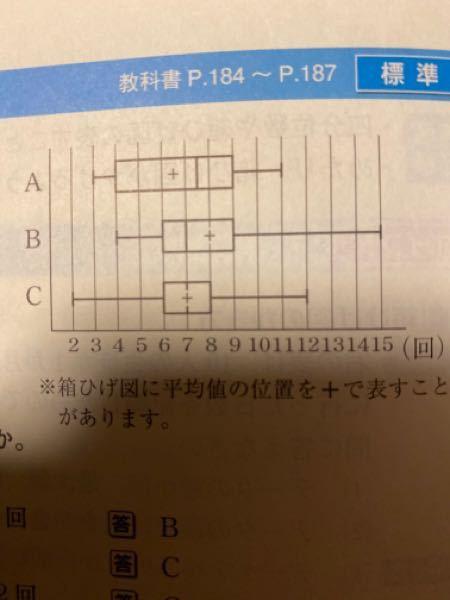 下の図は10人ずつの3つのグループA,B,Cの懸垂のデータの箱髭図です。グループAで10回できた人が必ずいたと言えるか?という問題の答えが、必ずしも断言できない、というものです。最大値11回なのになぜ、断言できな いのでしょうか?