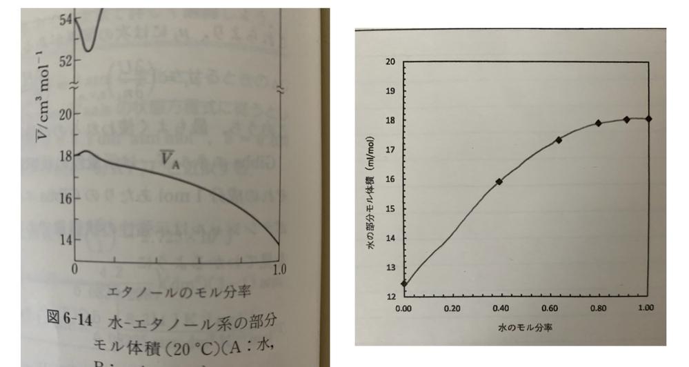 水・エタノールの密度を調べる実験(ゲイリュサック比重瓶を用いる)をしたのですが、全く水のモル体積が合いません… Excelで自動計算させてグラフ作ったのですが、これはExcelの式が間違ってるんですかね…