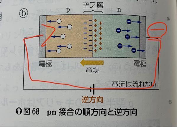 高校物理のダイオードです。逆方向では流れないと書いてありますが、電子が写真のように1周したら電流は流れないのですか?