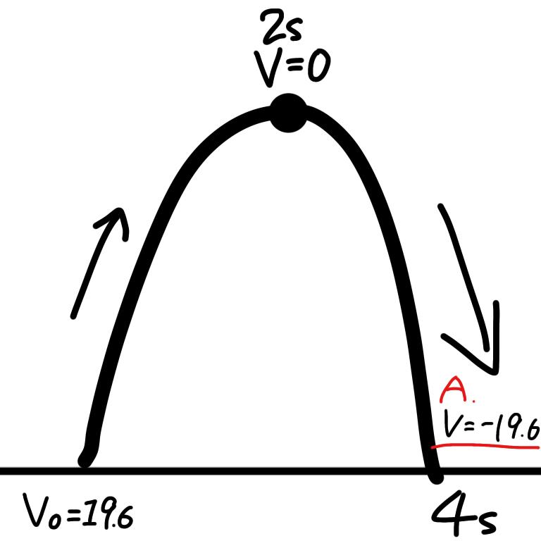 物理の質問です。鉛直投げ上げで 初速度が19.6のとき、最高点まで行きその後地面に降りてくる直前の速度が−19.6だと言われました。でも私は19.6と回答しました。 そしたら上向き正だから0から19.6を引くのだと言われました。もしそうなら最高点まで行く時は、上向き正だから初速度19.6から引くのではなく更に2s×重力加速度の19.6を足すことになりませんか?上がる時と戻ってくる時の計算が矛盾していませんか?語彙力なくてすいません。私の下手な文章を理解してくれた人回答してくれると嬉しいです ♀️