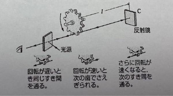 高校物理 光 次の問題を教えて頂きたいです。 よろしくお願い致します。 フィゾーは次のような方法で光の速さの測定をした。光源を出た光は歯車のすき間を通過し, 歯車からL [m] 遠方の反 射鏡C に達する。光は C で反射されて同じ道をもどり, 再び歯車に達する。歯車の回転が遅いと光は同じすき間を通るので明るく見える。しかし, 歯車の回転数を徐々に増していくと, 反射光は隣の歯にさえぎられて見えなくなる。歯数m個の歯車を使って, 1秒間にn回転させたときに初めて反射光が見えなくなったとする。 (1)歯車が1回転するのにかかる時間T [s] を, nを用いて表せ。 (2) 光が距離 2L[m] 進む間に歯車は何回転するか。 mを用いて表せ。 (3) 光が距離 2L [m] 進むのに要する時間[s] を, n, mを用いて表せ。 (4)光の速さc[m/s] を, n, m, Lを用いて表せ