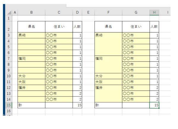 VBAのコードを教えてください。初級者です。 左の図は同じ県ごとに並び替えてあり重複した県名を削除し、先頭行だけにその県名が書いてあります。 (例:B3セル) これを右図のように、セルの結合はしないで、内側罫線だけ消したいです。(例F3;F6) やりたいことはこれだけです。 条件としては ・実際のデータは200行くらいあります。 ・住まいの数はバラバラであり、大分大阪のようにひとつしかない場合もあります。 以上のことをふまえて VBA得意な方、左の図を動かすこととして コードを教えてほしいです。 他に条件で聞きたいことがあればご連絡下さい。 質問に関する回答以外の回答はお控え願います。
