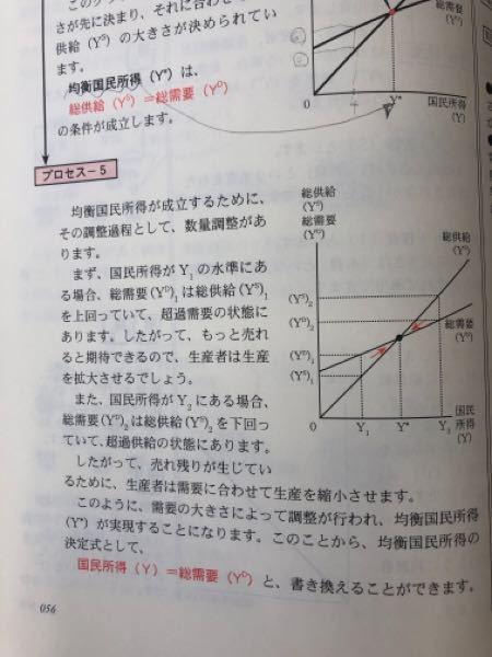 素朴な質問です'^^ なぜY1では需要の方が大きいのでしょうか? 所得が少ない状態なのに。。