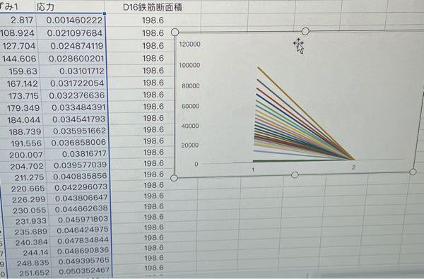 枠線で囲ってる部分で折れ線グラフを書きたいのですが横軸の応力のメモリが1、2になってしまいます。 なぜ0.00何とかのメモリにならないのでしょうか?