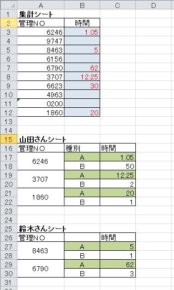 エクセルで教えてください。(アクセス・VBA等はほぼ未経験) 管理NOをキーに、多数ある個人シートからAの時間だけを、集計シートに抽出したいのですが、 関数だけで集計可能でしょうか? ご教授お願...